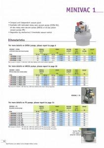 Minivac datablad