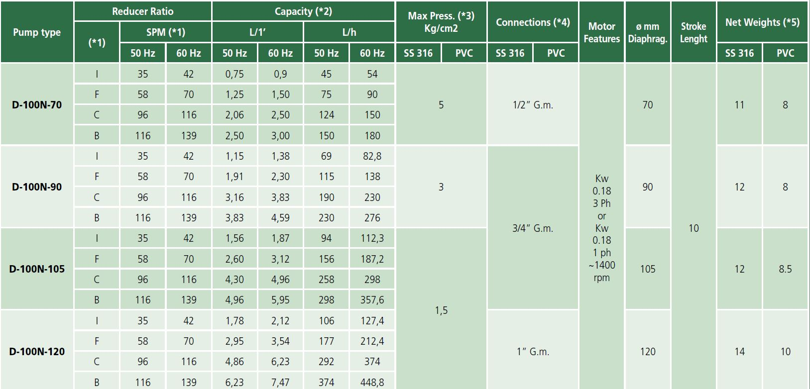 Tabel type 100n