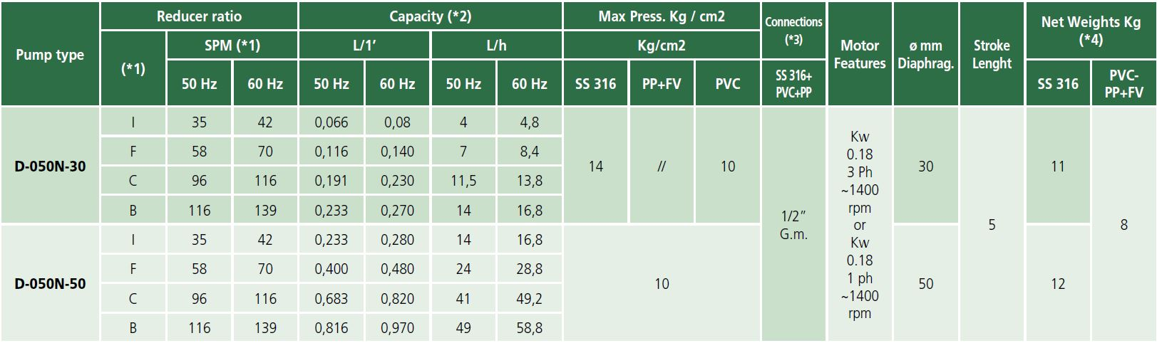 tabel type d050